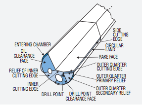 Gun Drilling